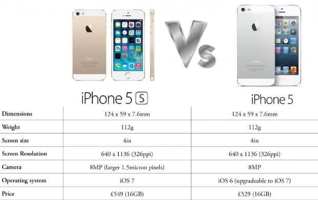 Phiên bản iPhone 5 và 5S có nhiều điểm rất giống nhau