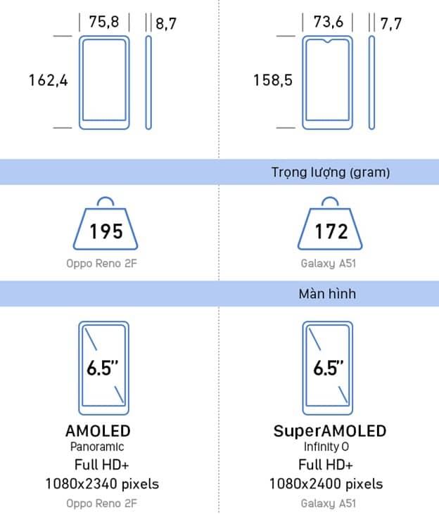 So sánh thiết kế và màn hình