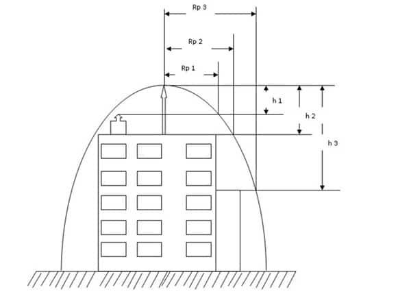 Ảnh 4: Ảnh minh họa giới hạn bán kính bảo vệ của cột thu sét. (Nguồn: Internet)