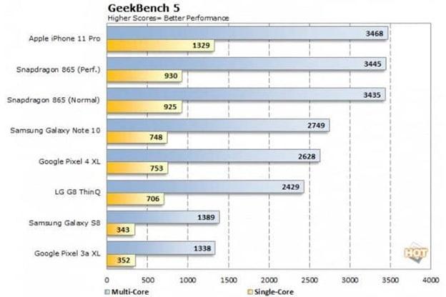 """Con chip A14 Bionic có điểm hiệu năng """"vượt xa"""" con chip Qualcomm Snapdragon 865 và hàng loạt thiết bị khác"""